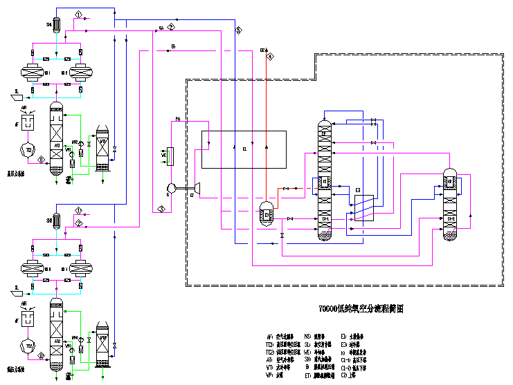 然后进入高压力空压机,经过多级压缩后进入空冷塔,压缩机级间的热量