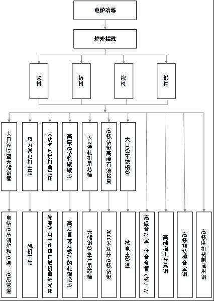 2016年中国技术结构图