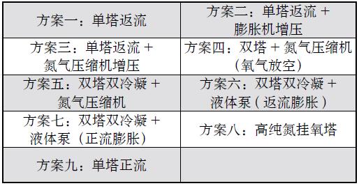 高纯氮9种比较方案