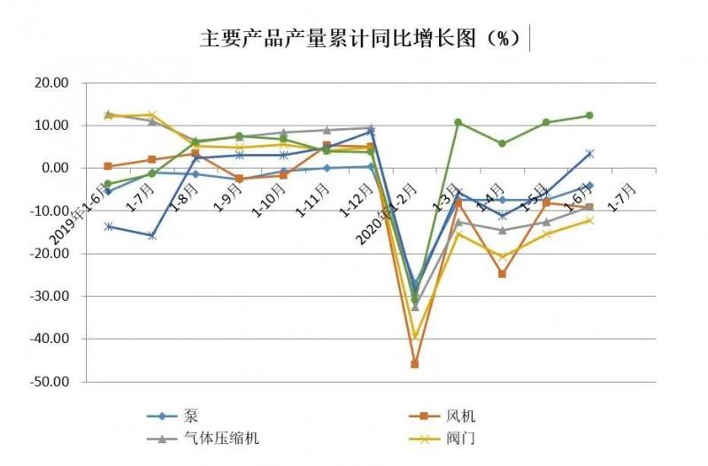 主要产品产量累计同比增长图